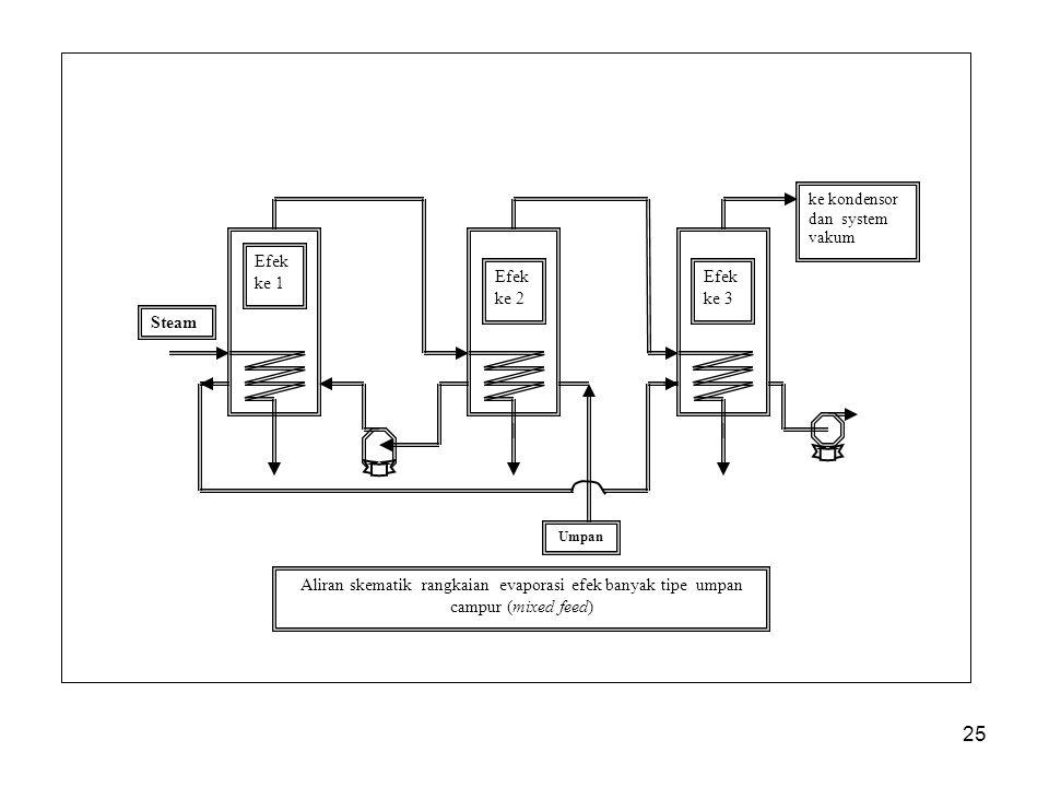 25 Steam Umpan Efek ke 1 Efek ke 2 Efek ke 3 ke kondensor dan system vakum Aliran skematik rangkaian evaporasi efek banyak tipe umpan campur (mixed feed)