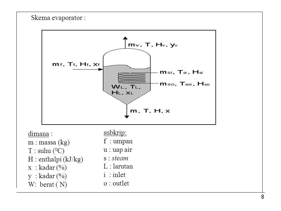 8 Skema evaporator : dimana : m : massa (kg) T : suhu ( 0 C) H : enthalpi (kJ/kg) x : kadar (%) y : kadar (%) W: berat ( N) subkrip: f : umpan u : uap air s : steam L : larutan i : inlet o : outlet