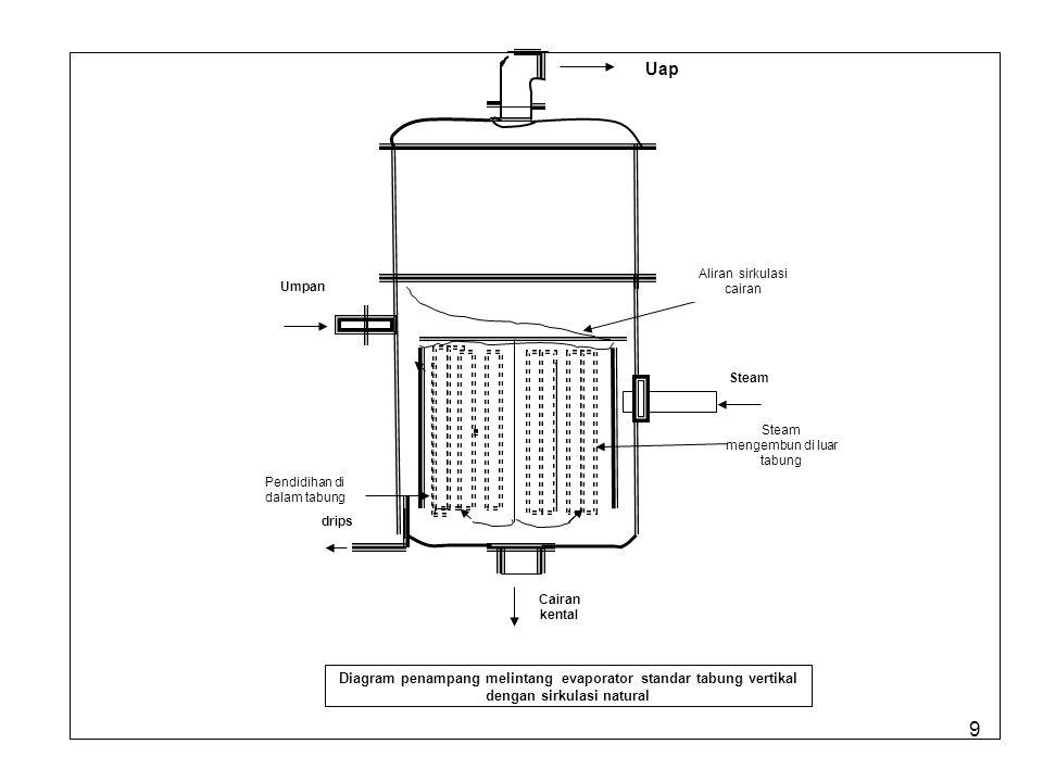 9 Umpan drips Cairan kental Steam mengembun di luar tabung Aliran sirkulasi cairan Diagram penampang melintang evaporator standar tabung vertikal dengan sirkulasi natural Pendidihan di dalam tabung Uap Steam