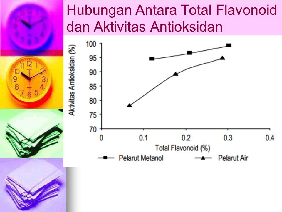 Hubungan Antara Total Flavonoid dan Aktivitas Antioksidan