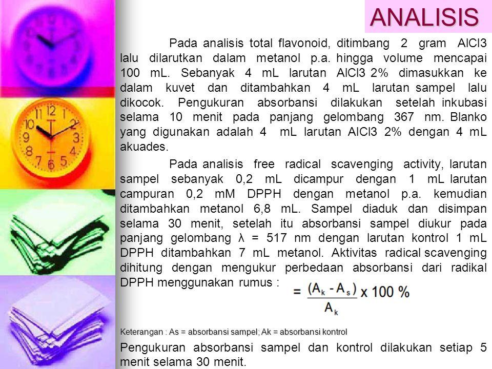 ANALISIS Pada analisis total flavonoid, ditimbang 2 gram AlCl3 lalu dilarutkan dalam metanol p.a. hingga volume mencapai 100 mL. Sebanyak 4 mL larutan