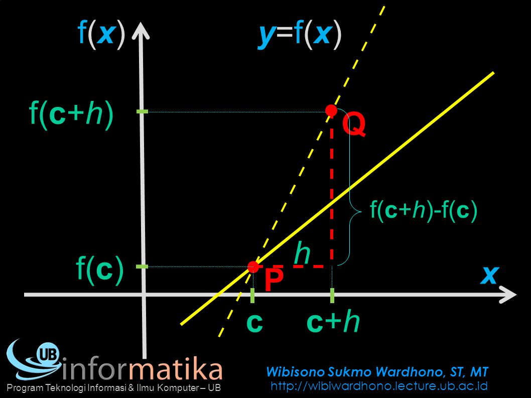 Wibisono Sukmo Wardhono, ST, MT http://wibiwardhono.lecture.ub.ac.id Program Teknologi Informasi & Ilmu Komputer – UB f(x) = 1 x Tentukan persamaan garis singgung pada saat x = 2