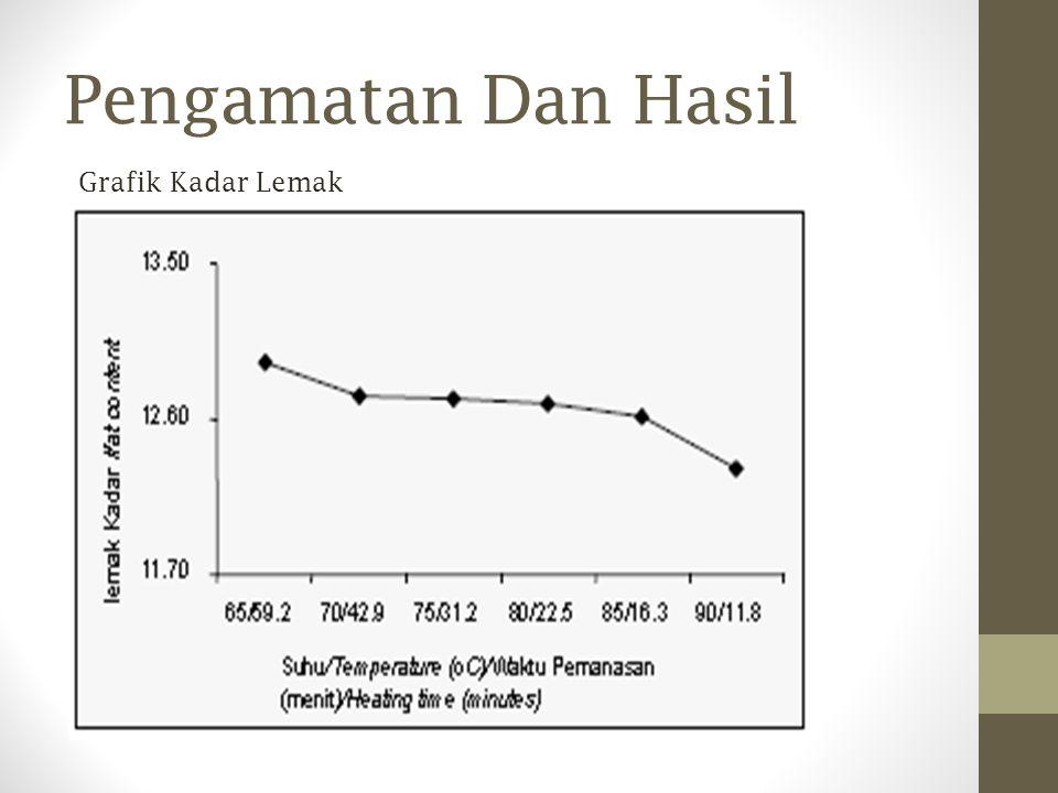 Grafik Kadar Lemak Pengamatan Dan Hasil