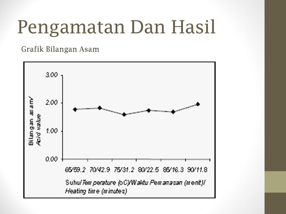Grafik Bilangan Asam Pengamatan Dan Hasil