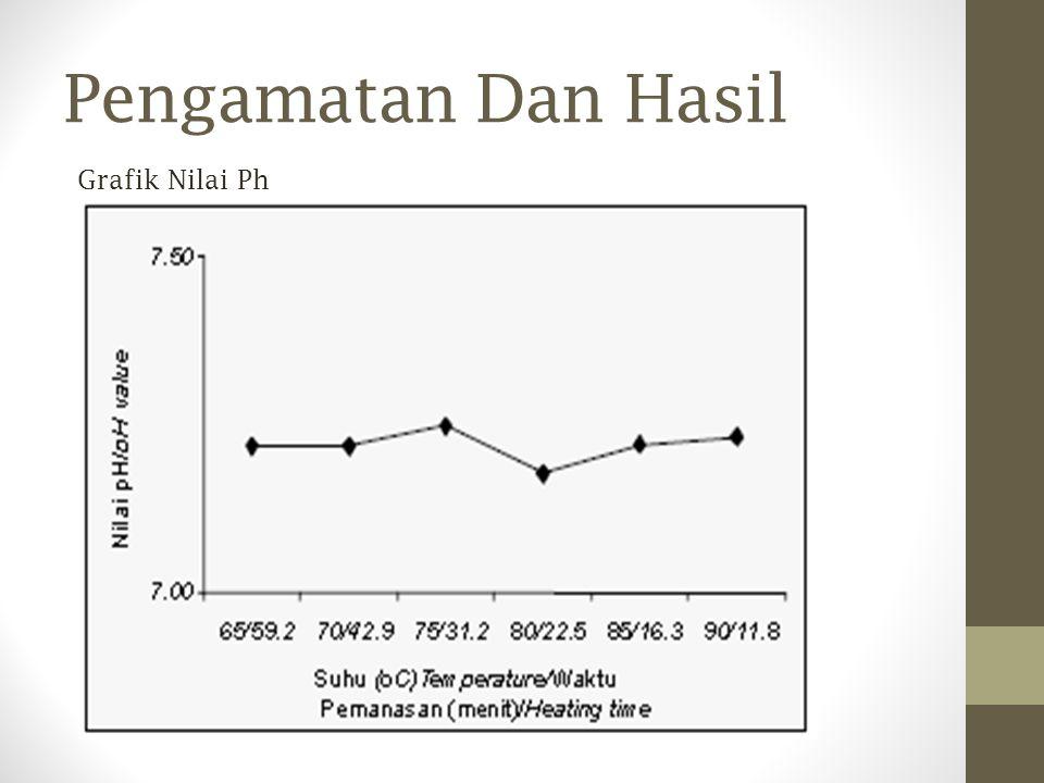 Grafik Nilai Ph Pengamatan Dan Hasil