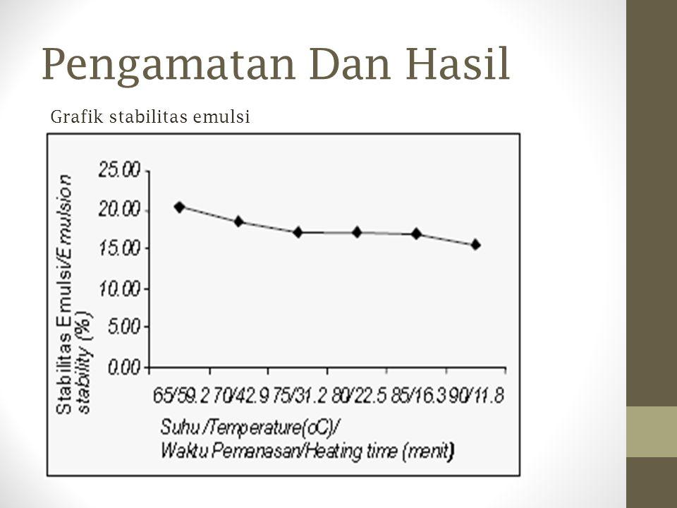 Pengamatan Dan Hasil Grafik stabilitas emulsi