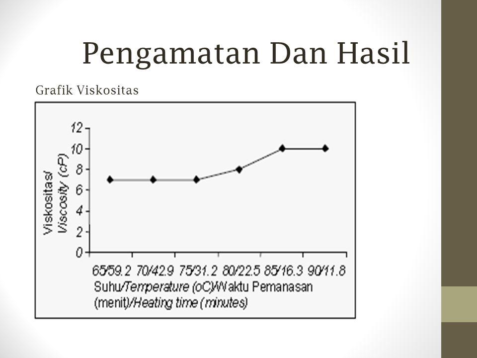Grafik Viskositas Pengamatan Dan Hasil