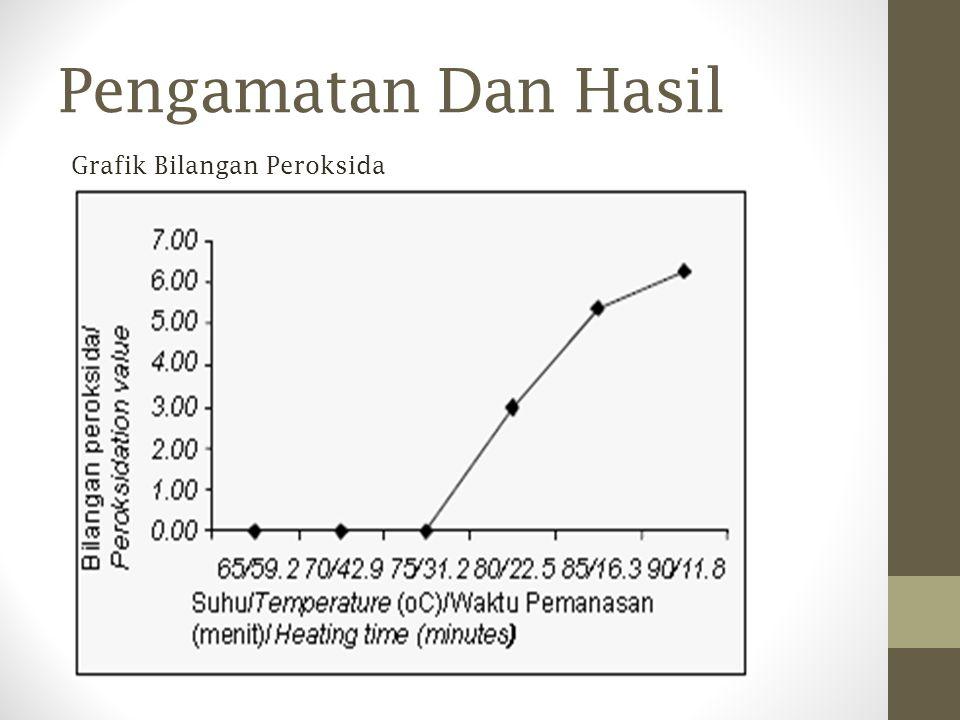 Grafik Bilangan Peroksida Pengamatan Dan Hasil