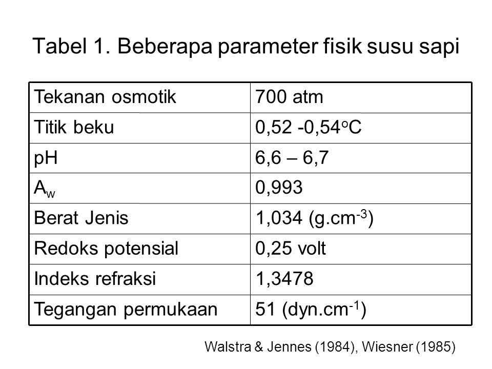 Tabel 1. Beberapa parameter fisik susu sapi 51 (dyn.cm -1 )Tegangan permukaan 1,3478Indeks refraksi 0,25 voltRedoks potensial 1,034 (g.cm -3 )Berat Je