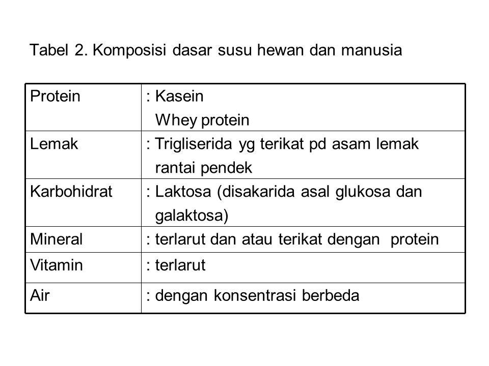 Tabel 2. Komposisi dasar susu hewan dan manusia : dengan konsentrasi berbedaAir : terlarutVitamin : terlarut dan atau terikat dengan proteinMineral :