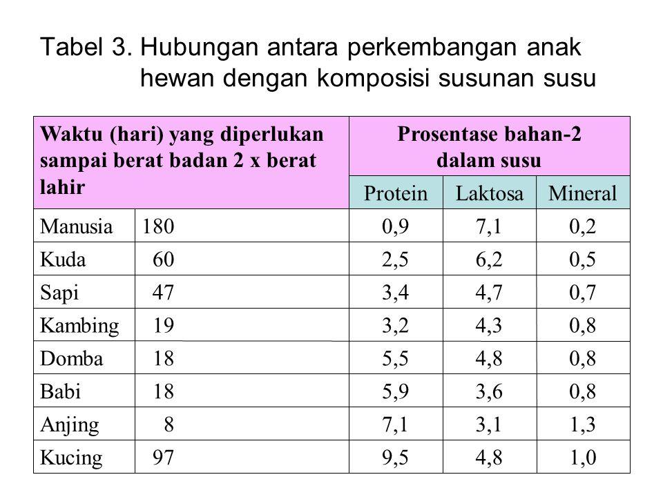 Tabel 3. Hubungan antara perkembangan anak hewan dengan komposisi susunan susu 1,04,89,5 97Kucing 1,33,17,1 8Anjing 0,83,65,9 18Babi 0,84,85,5 18Domba