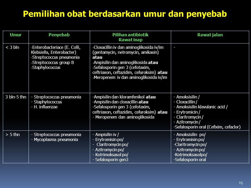 UmurPenyebabPilihan antibiotik Rawat inap Rawat jalan < 3 bln - Enterobacteriace (E. Colli, Klebsiella, Enterobacter) - Streptococcus pneumonia - Stre