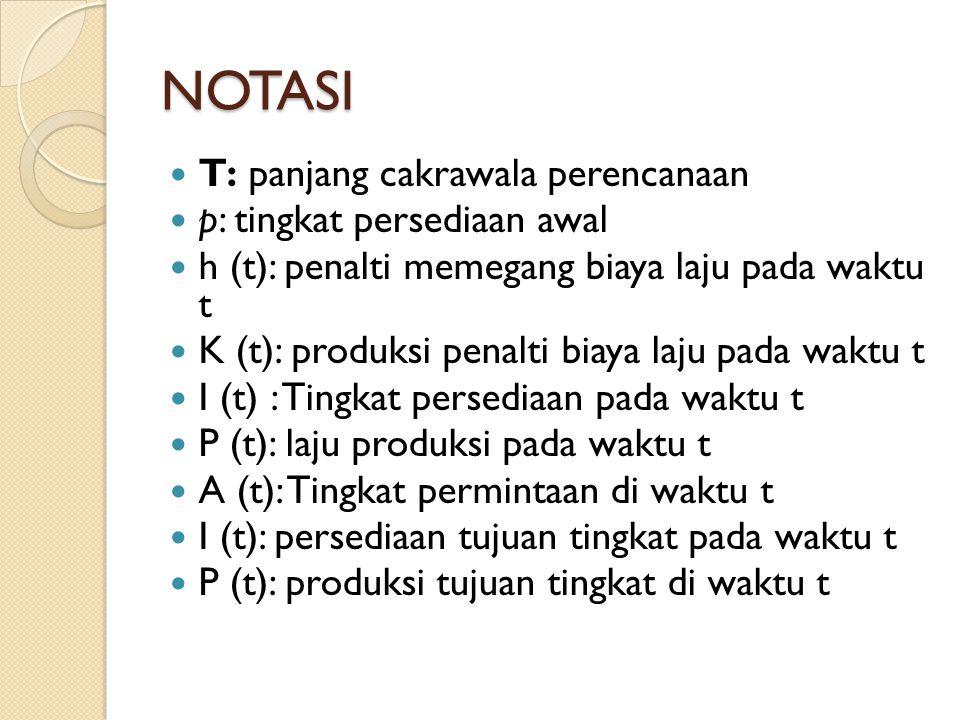 NOTASI T: panjang cakrawala perencanaan p: tingkat persediaan awal h (t): penalti memegang biaya laju pada waktu t K (t): produksi penalti biaya laju