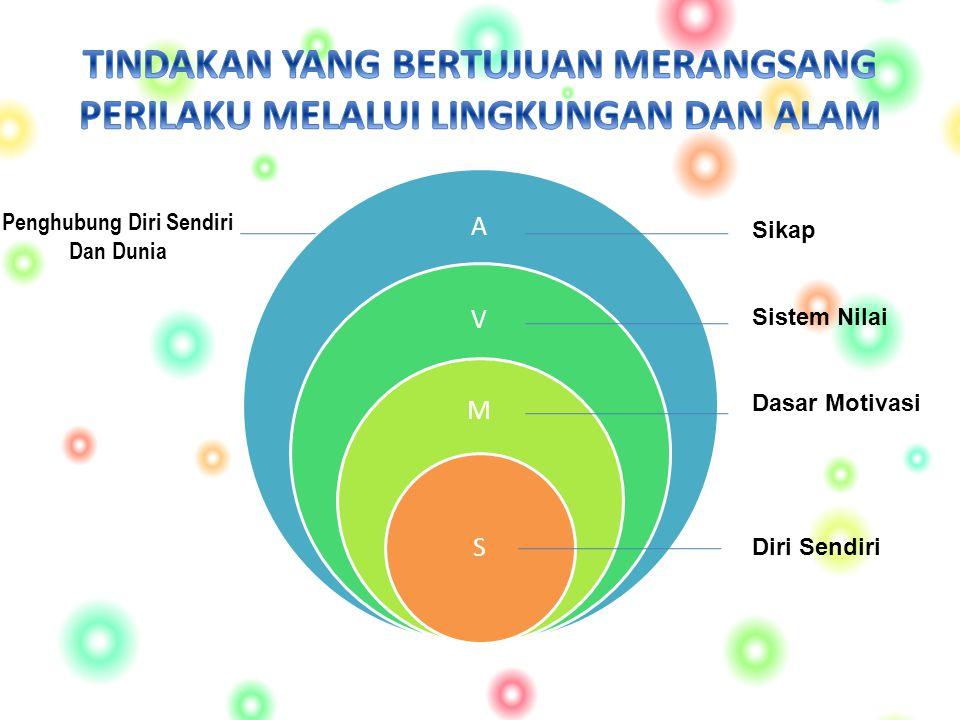 A V M S Sikap Sistem Nilai Dasar Motivasi Diri Sendiri Penghubung Diri Sendiri Dan Dunia