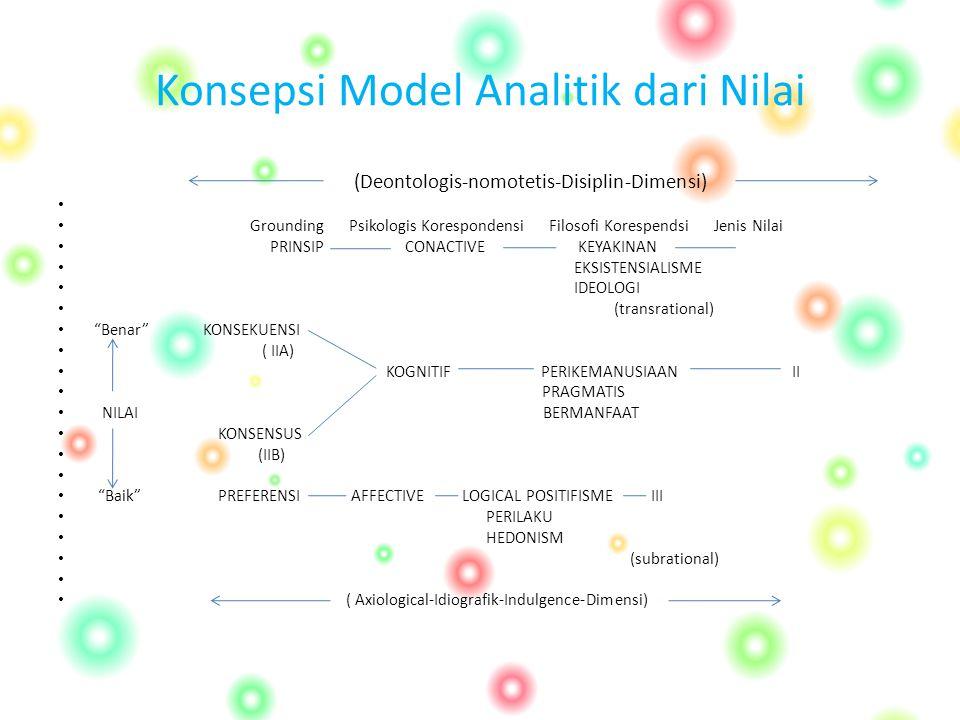 Konsepsi Model Analitik dari Nilai (Deontologis-nomotetis-Disiplin-Dimensi) Grounding Psikologis Korespondensi Filosofi Korespendsi Jenis Nilai PRINSI