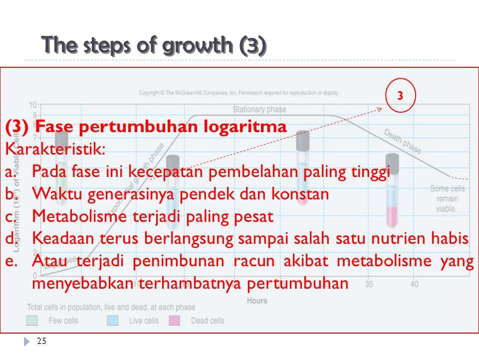 25 The steps of growth (3) (3) Fase pertumbuhan logaritma Karakteristik: a.Pada fase ini kecepatan pembelahan paling tinggi b.Waktu generasinya pendek