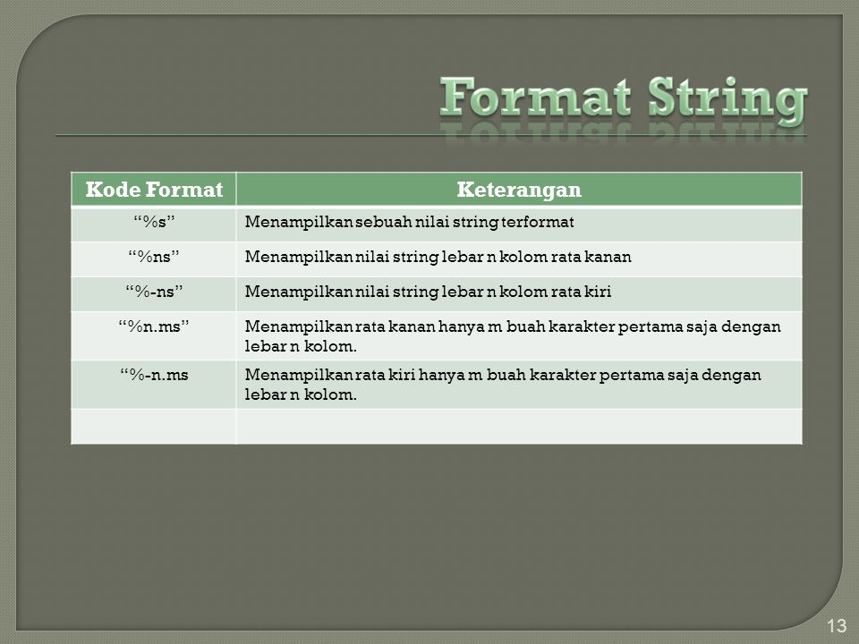 """13 Kode FormatKeterangan """"%s""""Menampilkan sebuah nilai string terformat """"%ns""""Menampilkan nilai string lebar n kolom rata kanan """"%-ns""""Menampilkan nilai"""