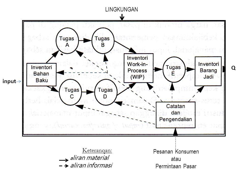 LINGKUNGAN Keteranqan: a liran material aliran informasi Pesanan Konsumen atau Permintaan Pasar Q input