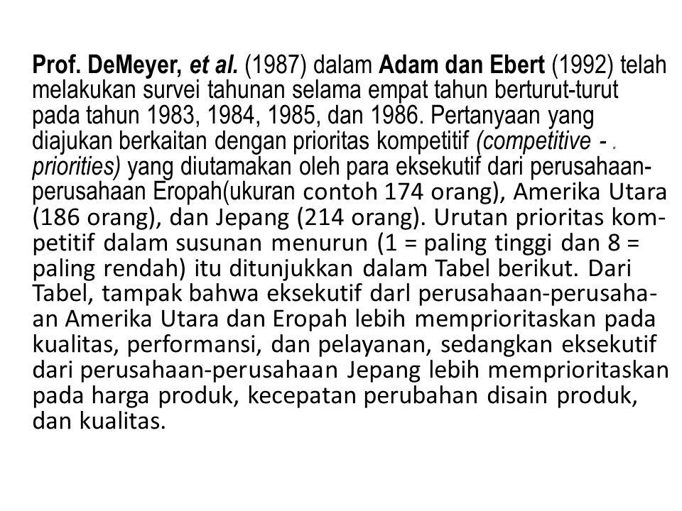 Prof. DeMeyer, et al. (1987) dalam Adam dan Ebert (1992) telah melakukan survei tahunan selama empat tahun berturut-turut pada tahun 1983, 1984, 1985,