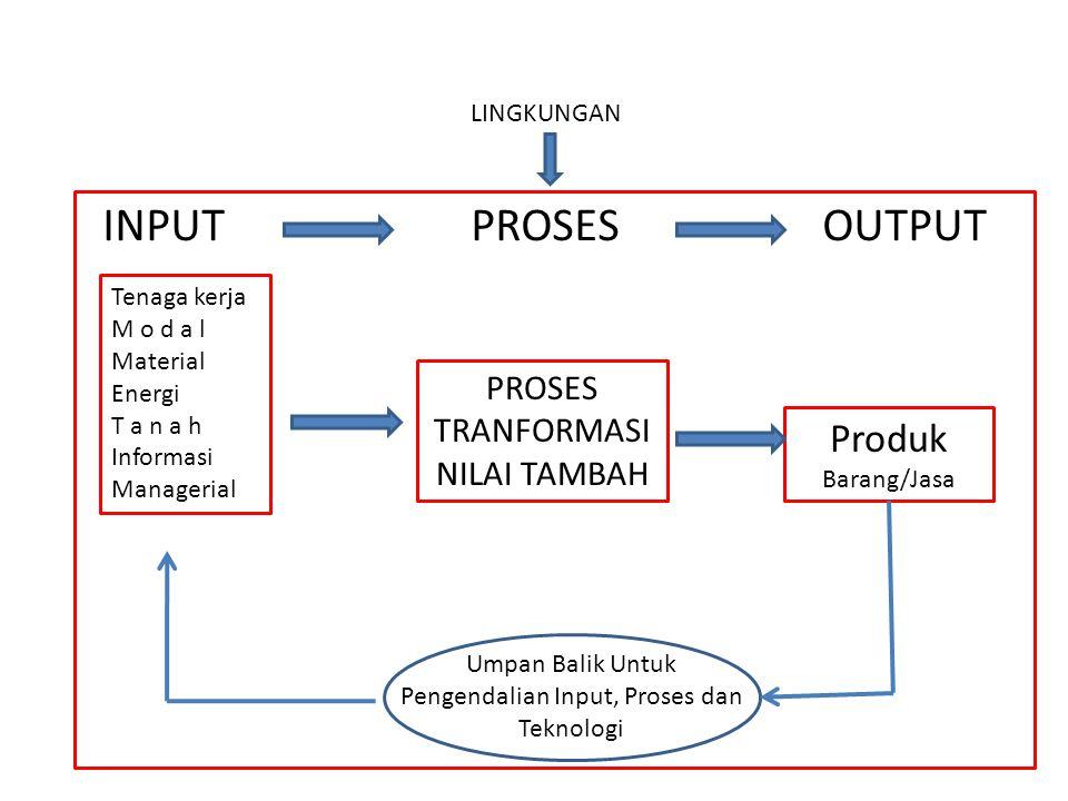 INPUT PROSES OUTPUT LINGKUNGAN Tenaga kerja M o d a l Material Energi T a n a h Informasi Managerial PROSES TRANFORMASI NILAI TAMBAH Produk Barang/Jas
