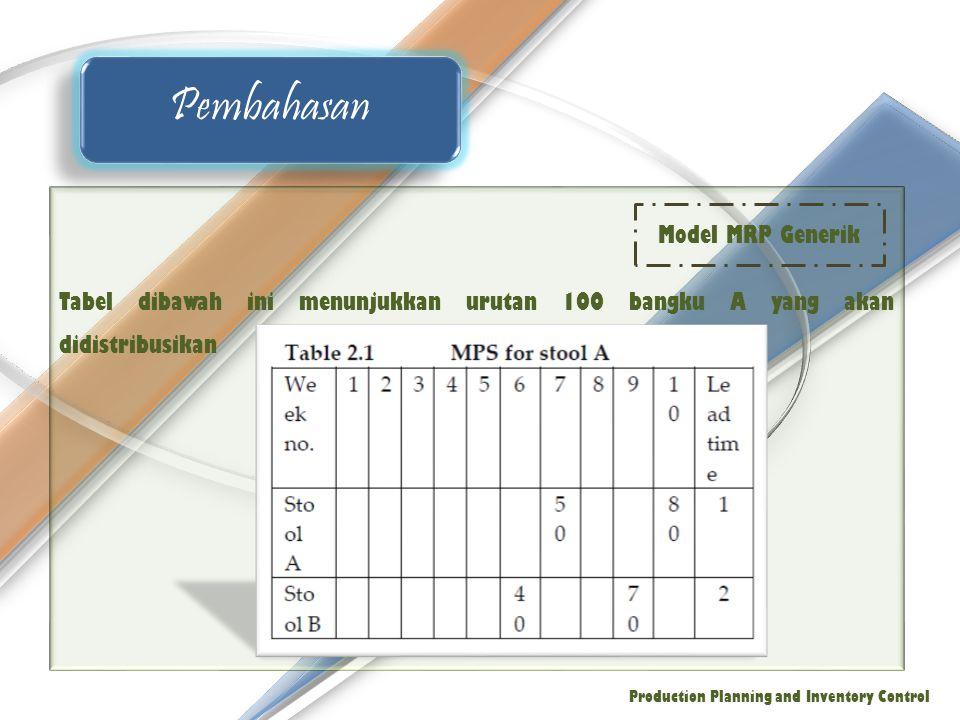 Tabel dibawah ini menunjukkan urutan 100 bangku A yang akan didistribusikan Pembahasan Production Planning and Inventory Control Model MRP Generik