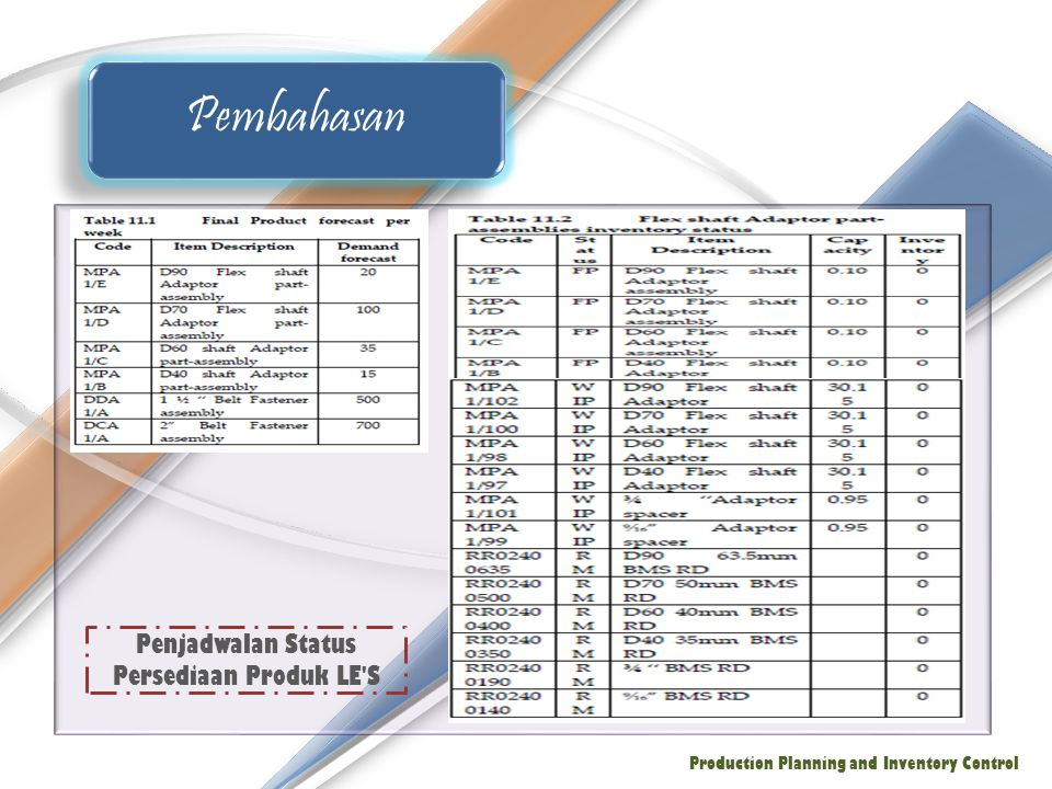 Pembahasan Production Planning and Inventory Control Penjadwalan Status Persediaan Produk LE'S