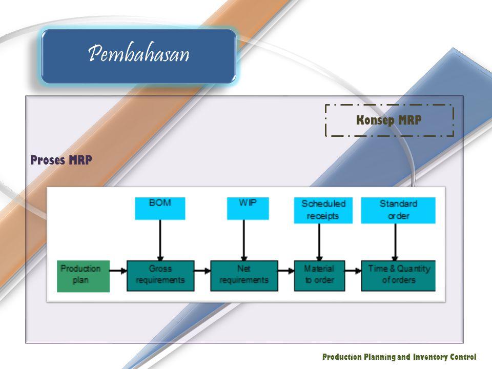Titik awal MRP adalah BOM seperti yang ditunjukkan pada gambar Pembahasan Production Planning and Inventory Control Model MRP Generik