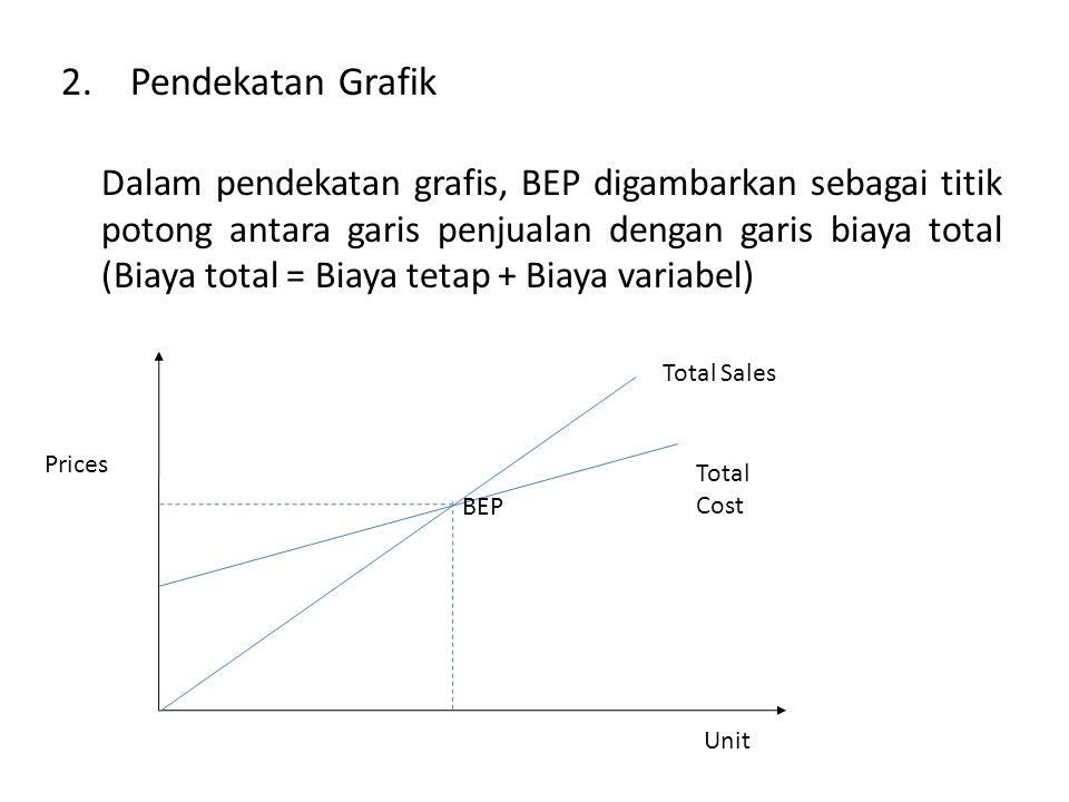 2. Pendekatan Grafik Dalam pendekatan grafis, BEP digambarkan sebagai titik potong antara garis penjualan dengan garis biaya total (Biaya total = Biay