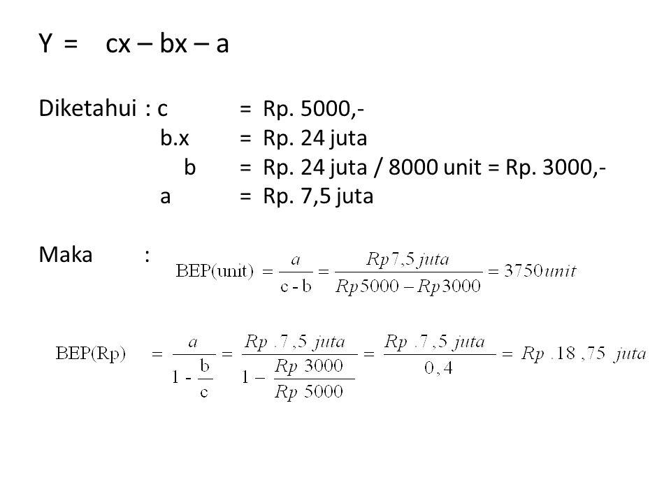 Y=cx – bx – a Diketahui : c = Rp. 5000,- b.x= Rp. 24 juta b= Rp. 24 juta / 8000 unit = Rp. 3000,- a= Rp. 7,5 juta Maka :