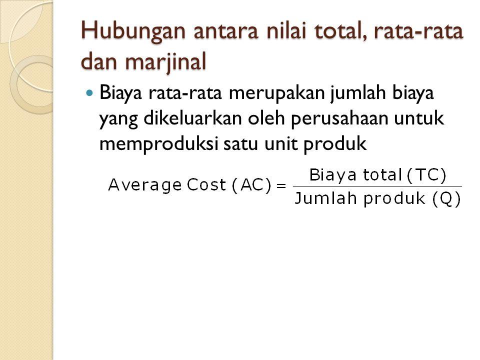 Hubungan antara nilai total, rata-rata dan marjinal Biaya rata-rata merupakan jumlah biaya yang dikeluarkan oleh perusahaan untuk memproduksi satu unit produk