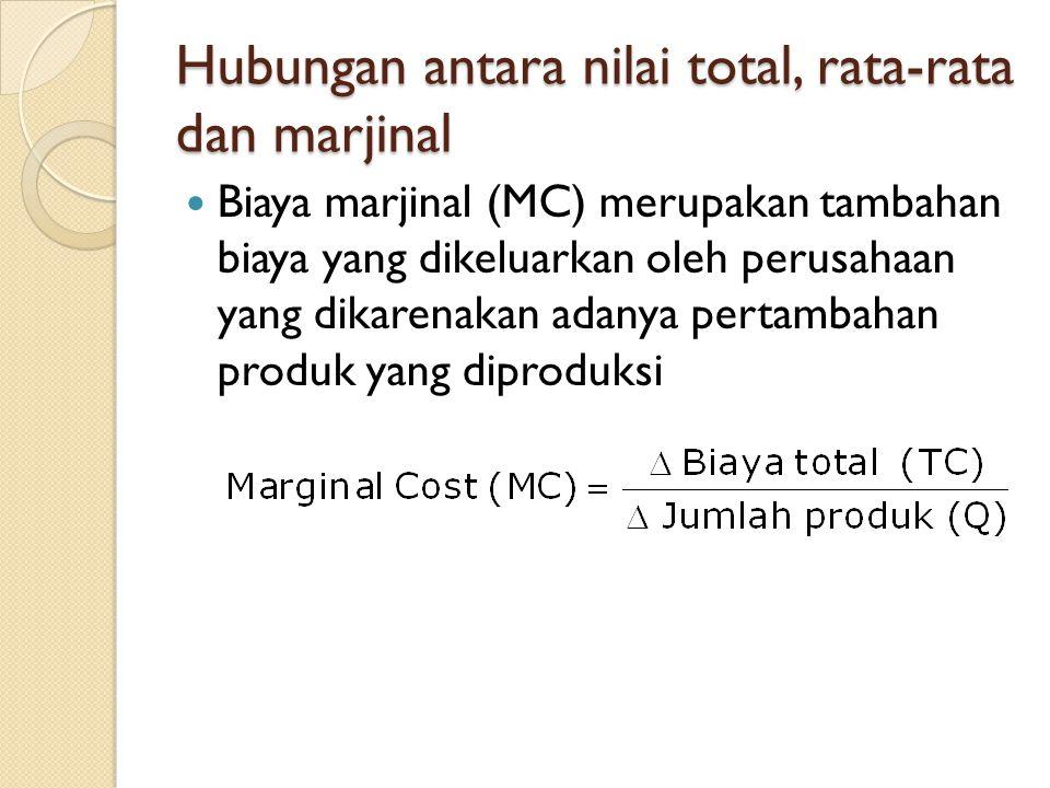Hubungan antara nilai total, rata-rata dan marjinal Biaya marjinal (MC) merupakan tambahan biaya yang dikeluarkan oleh perusahaan yang dikarenakan adanya pertambahan produk yang diproduksi
