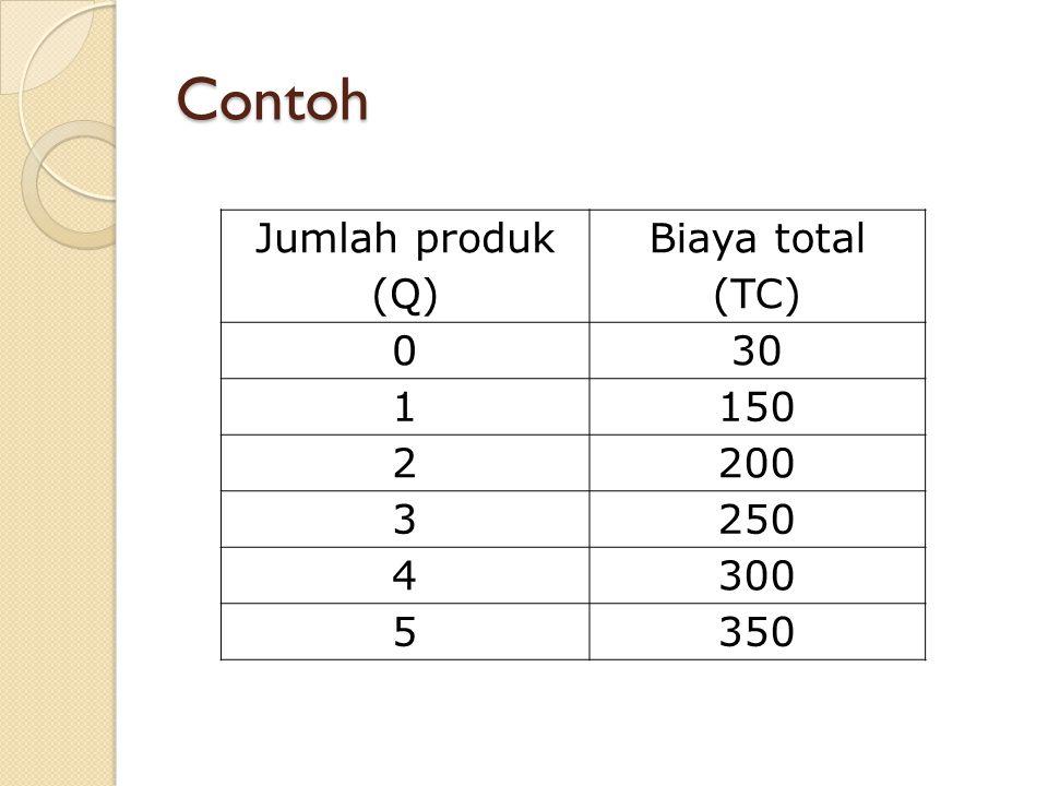 Contoh Jumlah produk (Q) Biaya total (TC) 030 1150 2200 3250 4300 5350