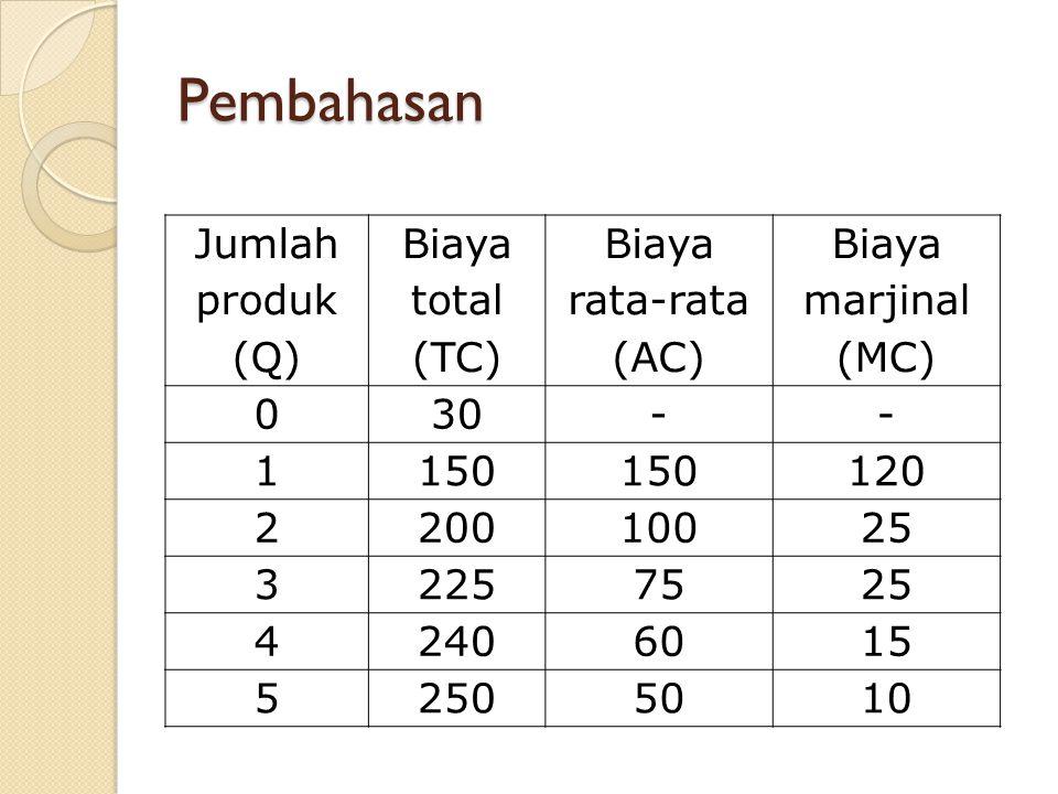 Pembahasan Jumlah produk (Q) Biaya total (TC) Biaya rata-rata (AC) Biaya marjinal (MC) 030-- 1150 120 220010025 32257525 42406015 52505010
