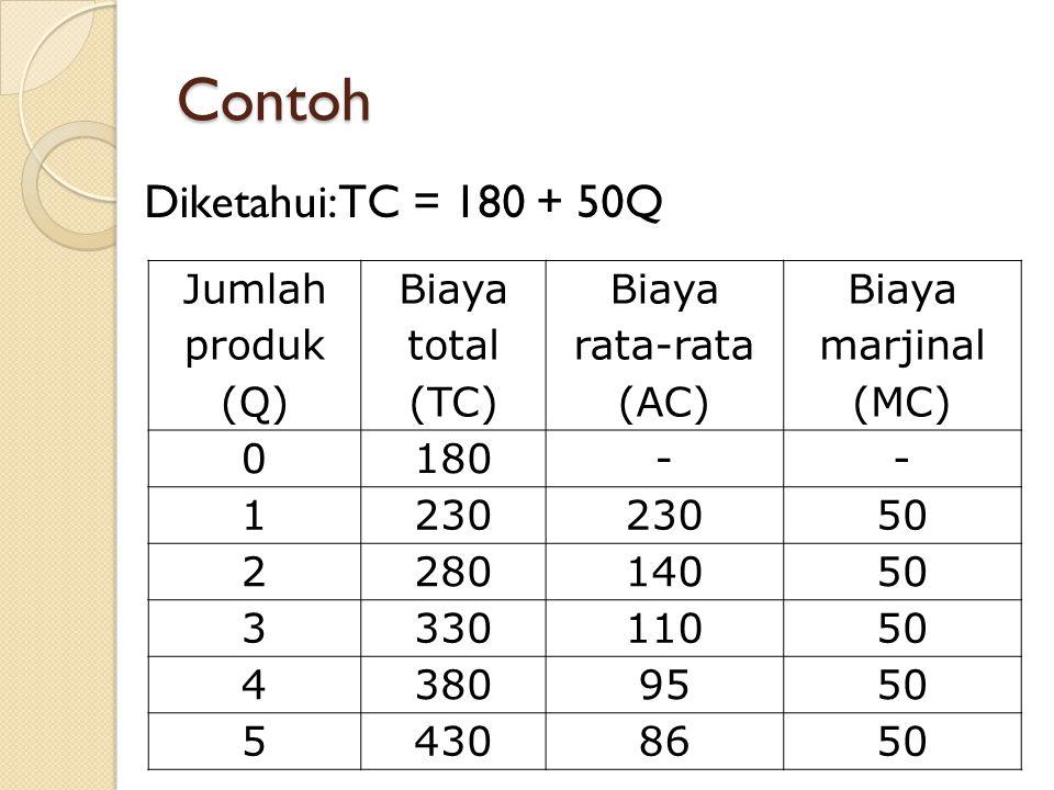 Contoh Diketahui: TC = 180 + 50Q Jumlah produk (Q) Biaya total (TC) Biaya rata-rata (AC) Biaya marjinal (MC) 0 180 -- 1 230 50 2 280140 50 3 330110 50 4 38095 50 5 43086 50