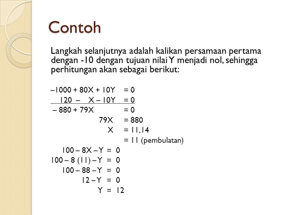 Contoh Langkah selanjutnya adalah kalikan persamaan pertama dengan -10 dengan tujuan nilai Y menjadi nol, sehingga perhitungan akan sebagai berikut: –1000 + 80X + 10Y= 0 120 – X – 10Y= 0 – 880 + 79X = 0 79X= 880 X= 11,14 = 11 (pembulatan) 100 – 8X – Y = 0 100 – 8 (11) – Y = 0 100 – 88 – Y = 0 12 – Y= 0 Y= 12
