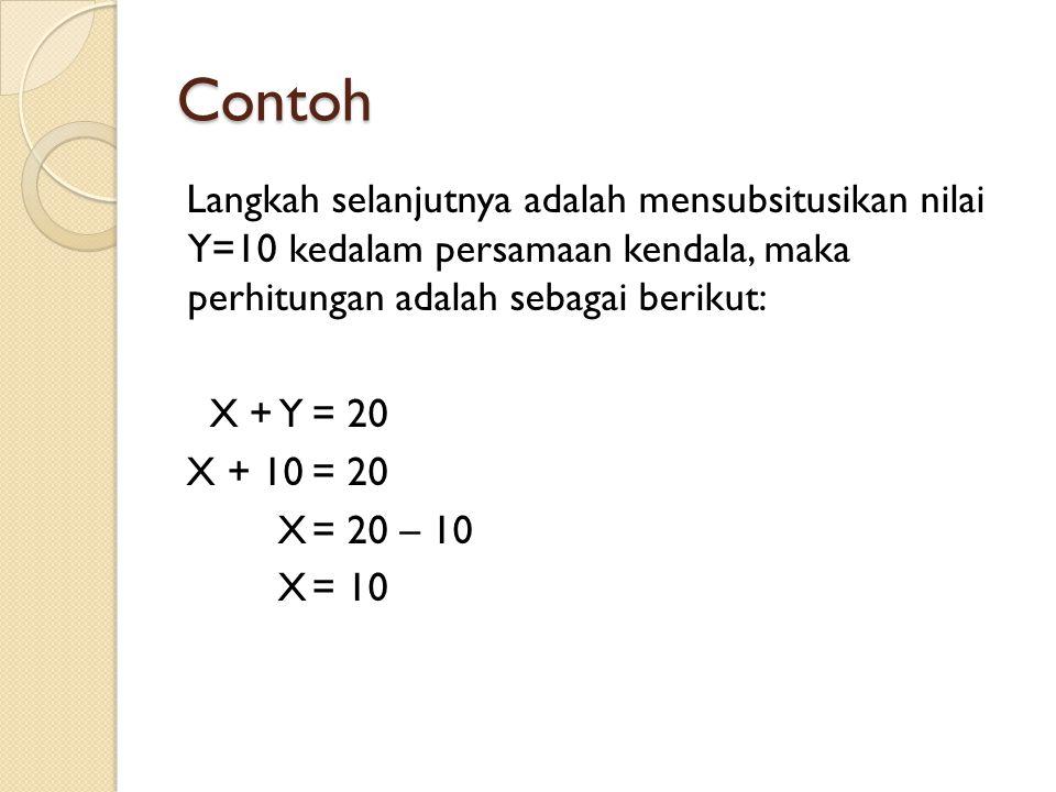 Contoh Langkah selanjutnya adalah mensubsitusikan nilai Y=10 kedalam persamaan kendala, maka perhitungan adalah sebagai berikut: X + Y= 20 X + 10= 20 X= 20 – 10 X= 10