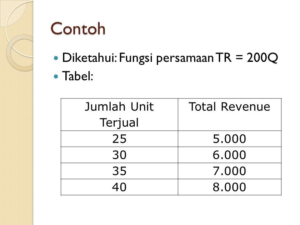 Contoh Diketahui: Fungsi persamaan TR = 200Q Tabel: Jumlah Unit Terjual Total Revenue 255.000 306.000 357.000 408.000