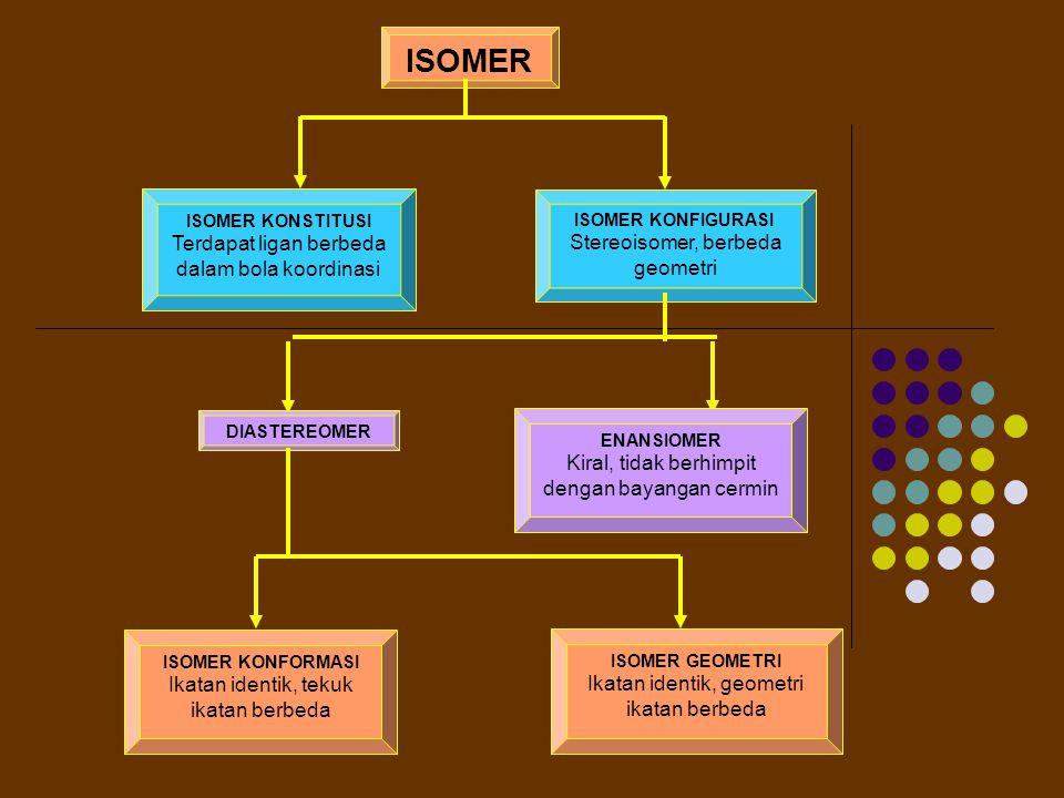 ISOMER ISOMER KONSTITUSI Terdapat ligan berbeda dalam bola koordinasi ISOMER KONFIGURASI Stereoisomer, berbeda geometri DIASTEREOMER ENANSIOMER Kiral, tidak berhimpit dengan bayangan cermin ISOMER KONFORMASI Ikatan identik, tekuk ikatan berbeda ISOMER GEOMETRI Ikatan identik, geometri ikatan berbeda