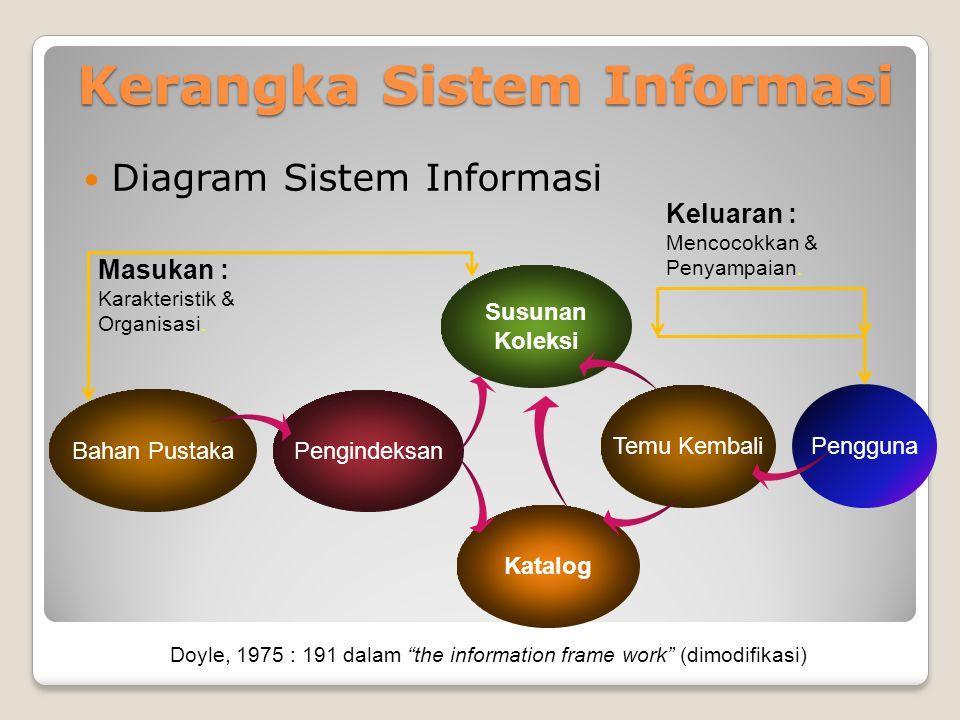 Kerangka Sistem Informasi Kerangka Sistem Informasi Diagram Sistem Informasi Bahan Pustaka Pengindeksan Susunan Koleksi Katalog Temu Kembali Pengguna