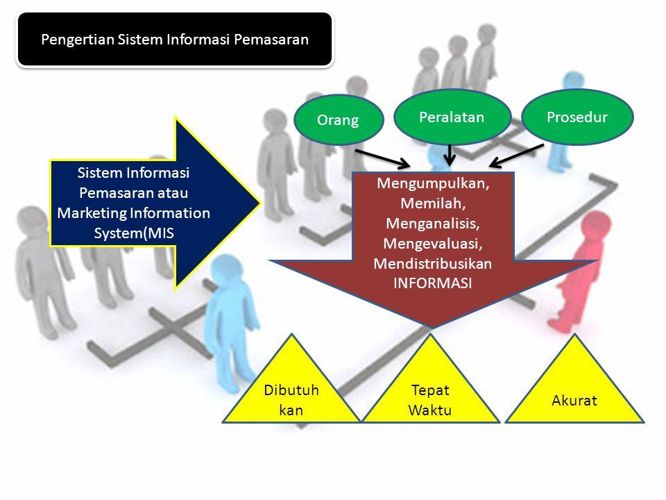 Pengertian Sistem Informasi Pemasaran Sistem Informasi Pemasaran atau Marketing Information System(MIS Orang PeralatanProsedur Mengumpulkan, Memilah,