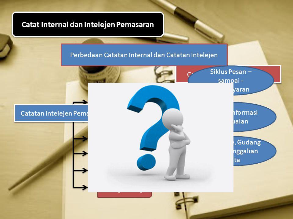 Catat Internal dan Intelejen Pemasaran Catatan Internal Pemasaran Laporan Internal Pesanan Penjualan Harga Biaya Tingkat Persediaan Utang - Piutang Pe
