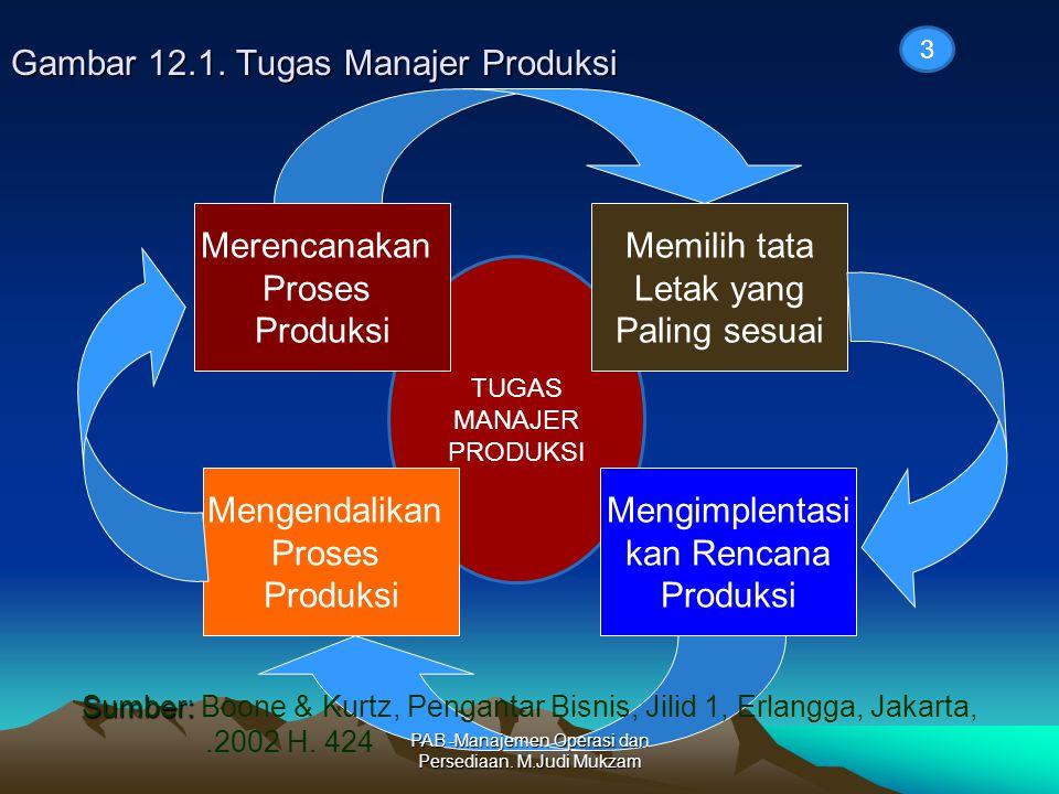 TUGAS MANAJER PRODUKSI Gambar 12.1. Tugas Manajer Produksi Merencanakan Proses Produksi Mengimplentasi kan Rencana Produksi Memilih tata Letak yang Pa