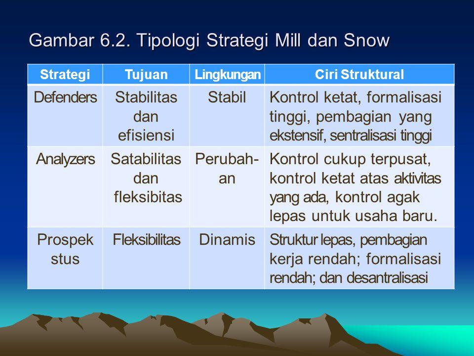 Gambar 6.2. Tipologi Strategi Mill dan Snow StrategiTujuanLingkunganCiri Struktural DefendersStabilitas dan efisiensi StabilKontrol ketat, formalisasi