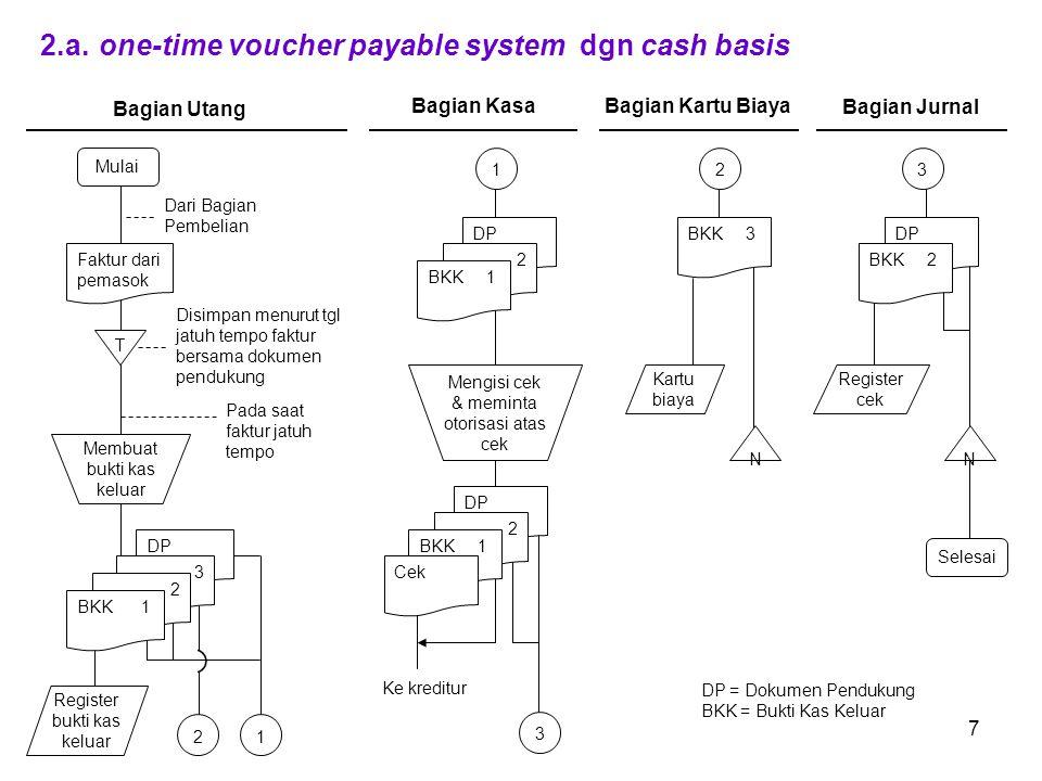 7 2.a.one-time voucher payable system dgn cash basis Mulai 2 3 T Register bukti kas keluar Faktur dari pemasok Dari Bagian Pembelian 1 DP 3 N Selesai