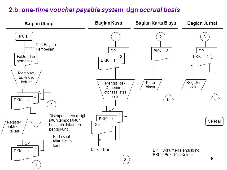 8 2.b.one-time voucher payable system dgn accrual basis Mulai 3 T Register bukti kas keluar Faktur dari pemasok Dari Bagian Pembelian 1 DP 3 N Selesai