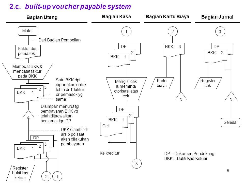 9 2.c. built-up voucher payable system Mulai 2 3 Register bukti kas keluar Faktur dari pemasok Dari Bagian Pembelian 1 DP 3 N Selesai Membuat BKK & me
