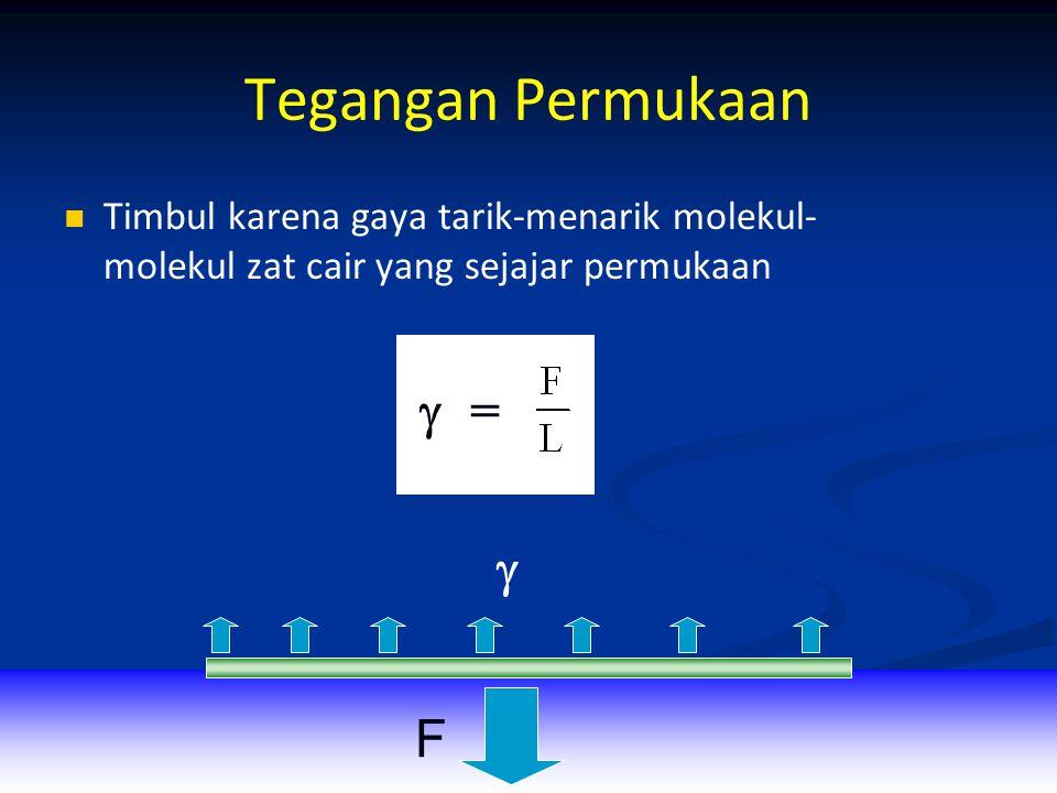 Tegangan Permukaan Timbul karena gaya tarik-menarik molekul- molekul zat cair yang sejajar permukaan  F  =