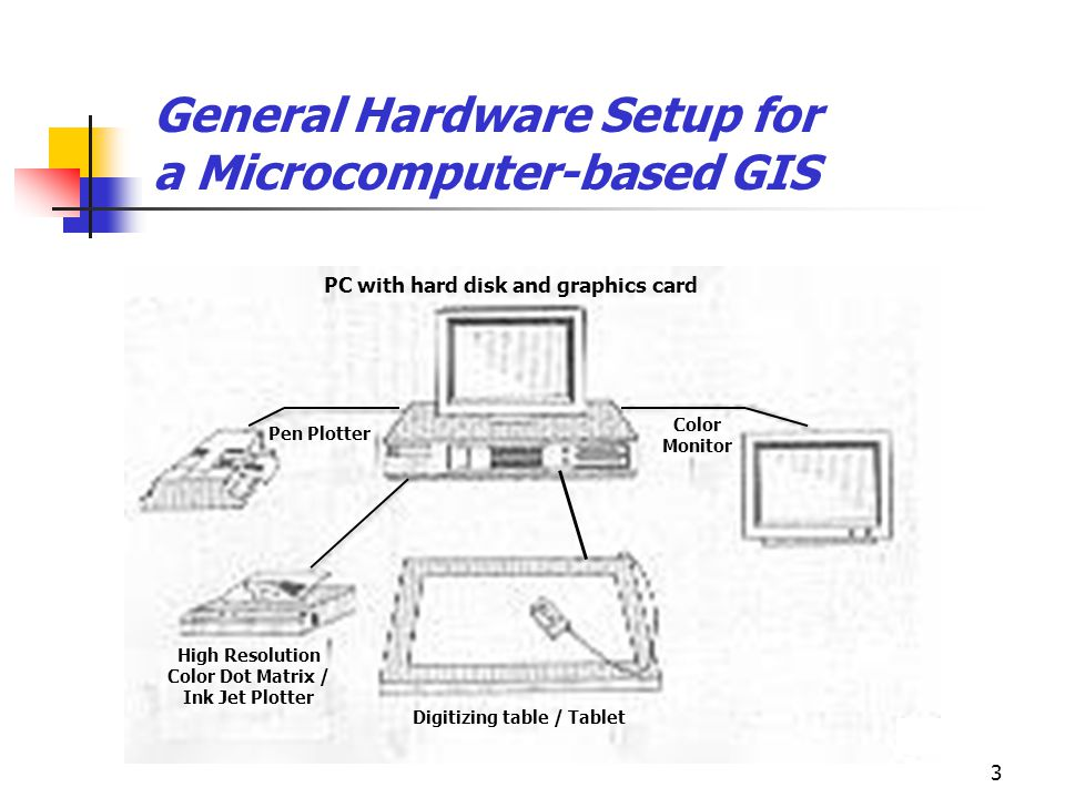 3 General Hardware Setup for a Microcomputer-based GIS PC with hard disk and graphics card Pen Plotter Color Monitor High Resolution Color Dot Matrix