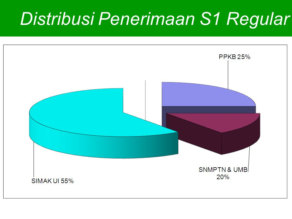 Distribusi Penerimaan S1 Regular