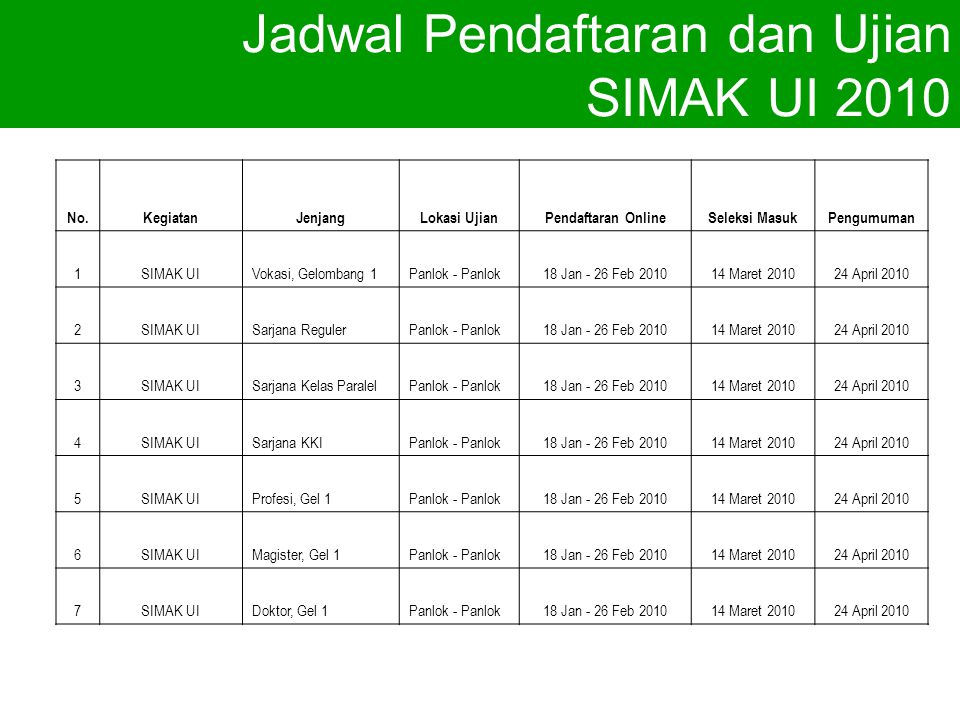 Jadwal Pendaftaran dan Ujian SIMAK UI 2010 No.KegiatanJenjangLokasi UjianPendaftaran OnlineSeleksi MasukPengumuman 1SIMAK UIVokasi, Gelombang 1Panlok - Panlok18 Jan - 26 Feb Maret April SIMAK UISarjana RegulerPanlok - Panlok18 Jan - 26 Feb Maret April SIMAK UISarjana Kelas ParalelPanlok - Panlok18 Jan - 26 Feb Maret April SIMAK UISarjana KKIPanlok - Panlok18 Jan - 26 Feb Maret April SIMAK UIProfesi, Gel 1Panlok - Panlok18 Jan - 26 Feb Maret April SIMAK UIMagister, Gel 1Panlok - Panlok18 Jan - 26 Feb Maret April SIMAK UIDoktor, Gel 1Panlok - Panlok18 Jan - 26 Feb Maret April 2010